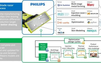 KE-chain integrates with the new VMAP standard various simulation software in a workflow