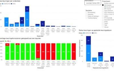 KE-chain data in a PowerBI dashboard at BAM Infra Rail