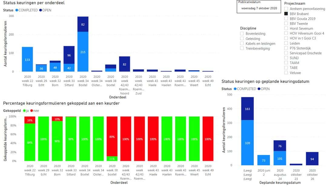 KE-chain data in een PowerBI dashboard bij BAM Infra Rail